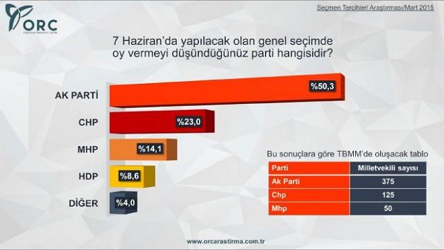 Son seçim anketinde HDP'ye büyük şok