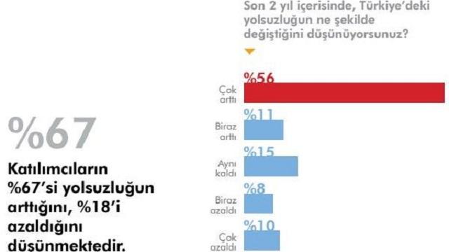 Türkiye'de son 2 yılda yolsuzluklar arttı