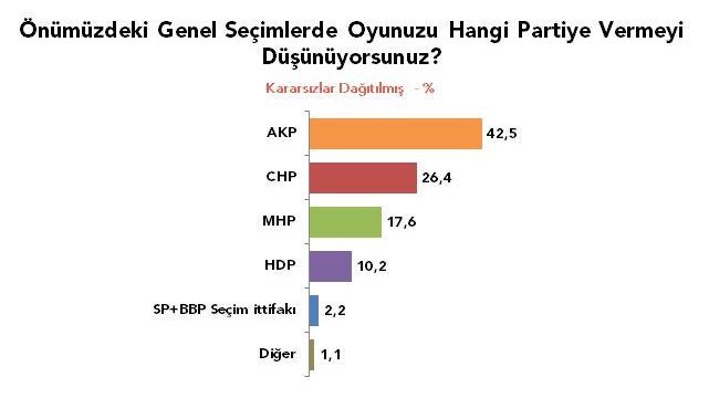 Metropoll'den son anket: AKP Yüzde 42,5