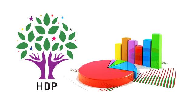 Metropoll'ün son anketinde HDP'ye şok