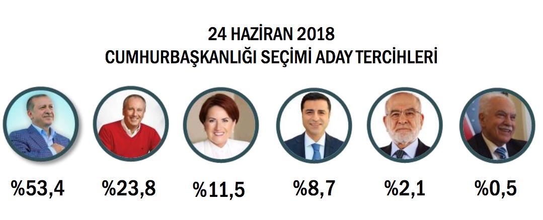 ORC anketi: Erdoğan ilk turda yüzde 53,4 ile seçiliyor…