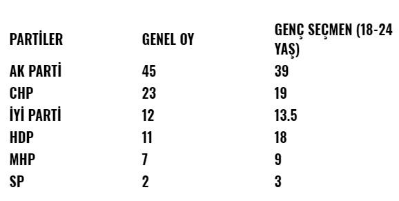 18-24 yaş arası gençler hangi partiye oy veriyor?